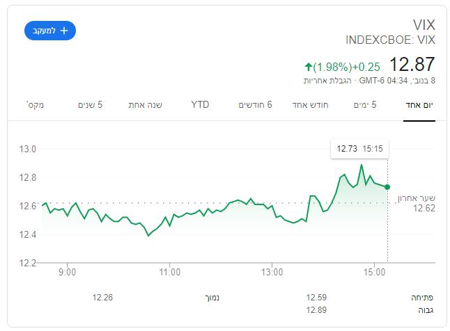 מדד הפחד VIX מהו?