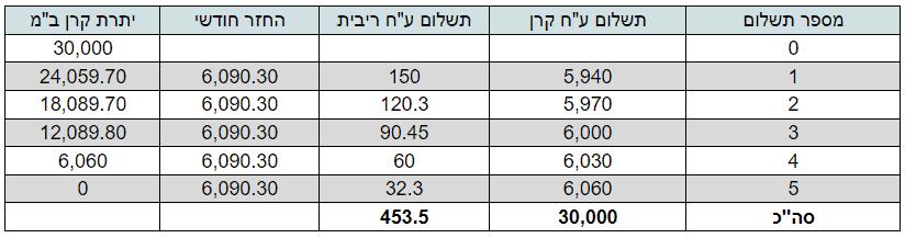 לוח סילוקין - ההבדלים בין לוח סילוקין שפיצר ללוח סילוקין קרן שווה