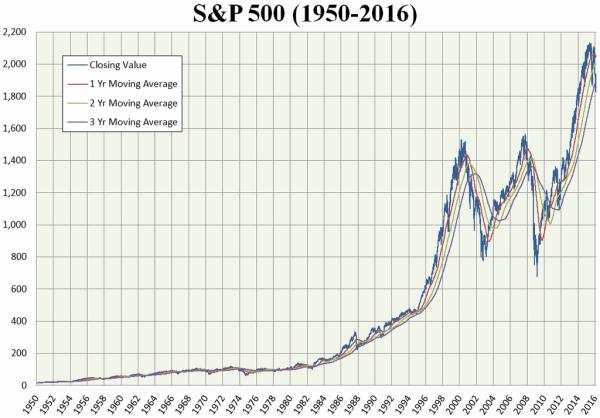 מדד השקעות - עליות וירידות